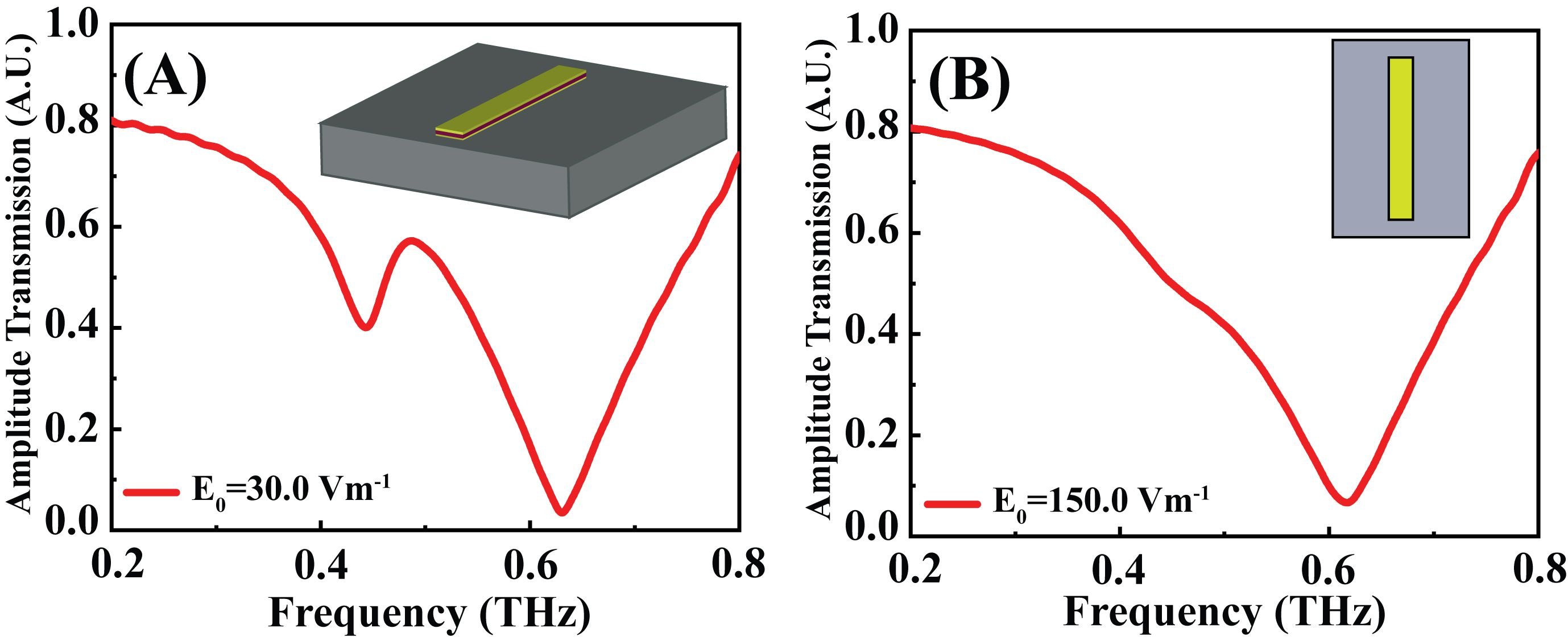Fig.1. shows the amplitude transmission for the two cases having excitation magnitudes of 30Vm-1 and 150 Vm-1 respectively. The schematic of the multilayer metasurface studied is shown in the inset of (A) while the top view of the same has been shown in the inset of (B).